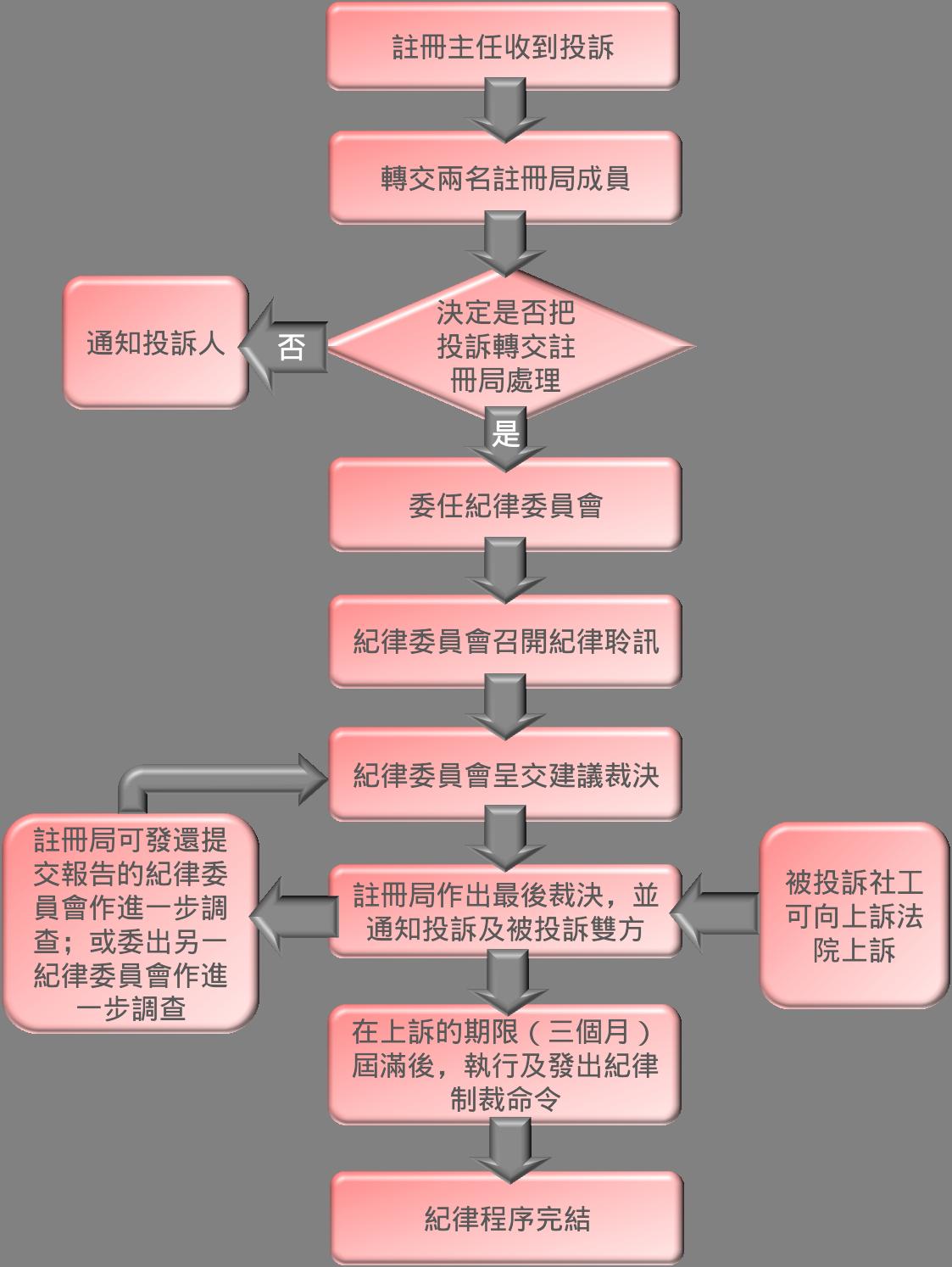 投訴程序流程圖
