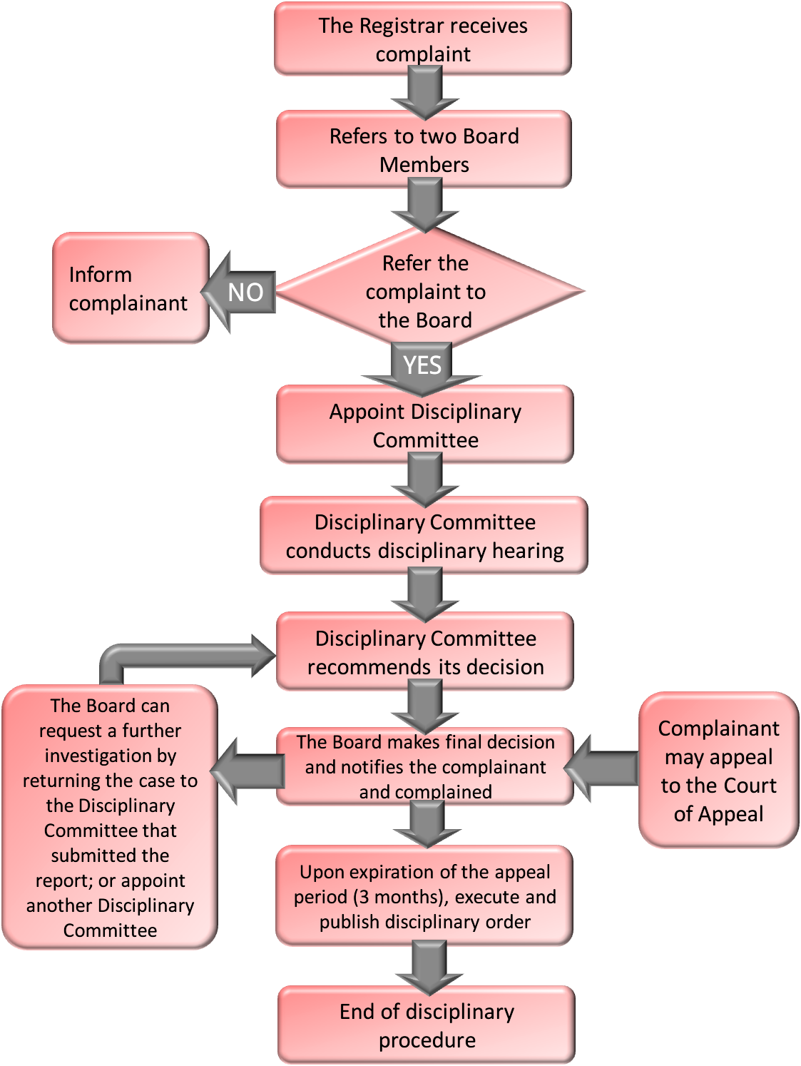 Flow Chart of the Procedures of Processing Complaints