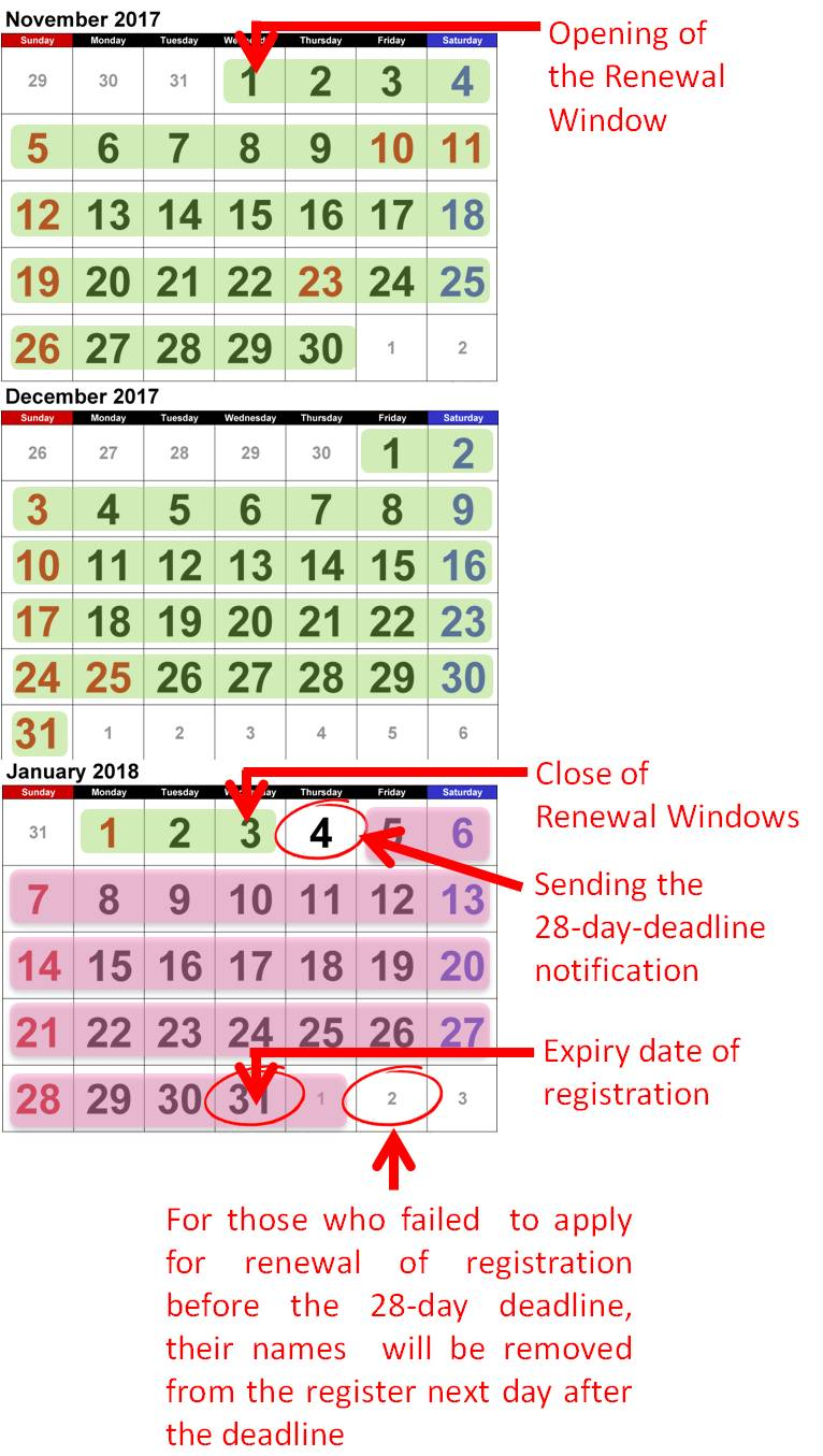 Time frame of renewal of registration
